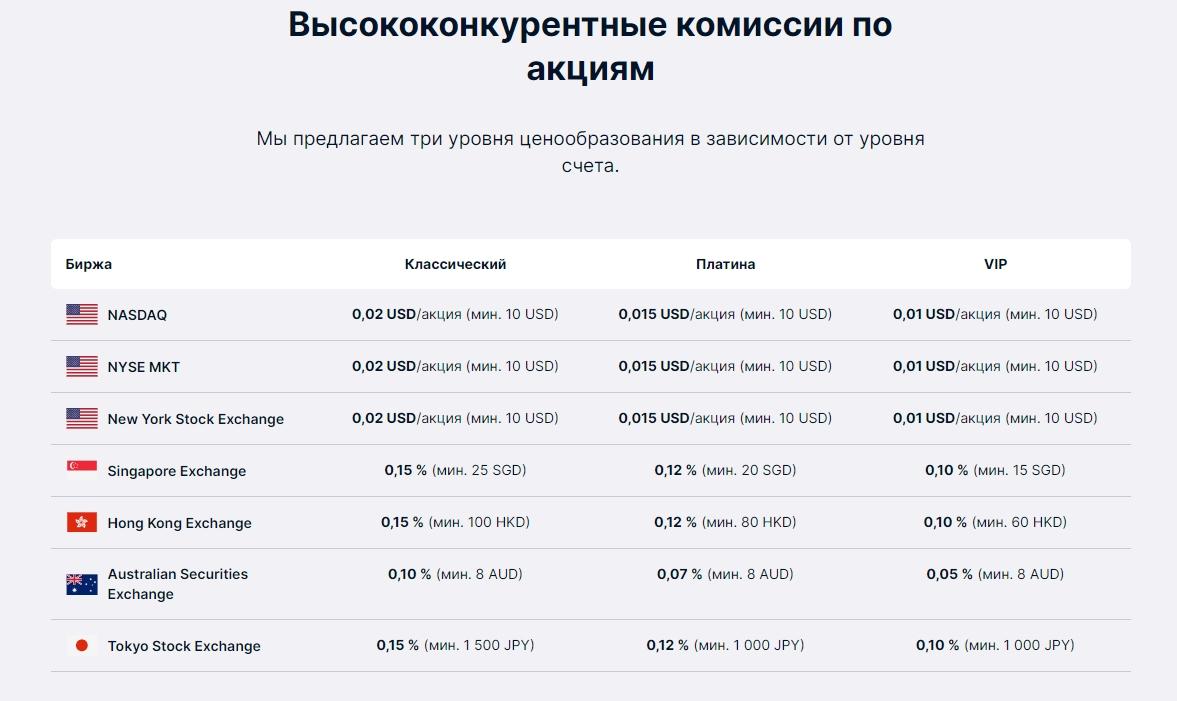 лицензия Saxo Bank